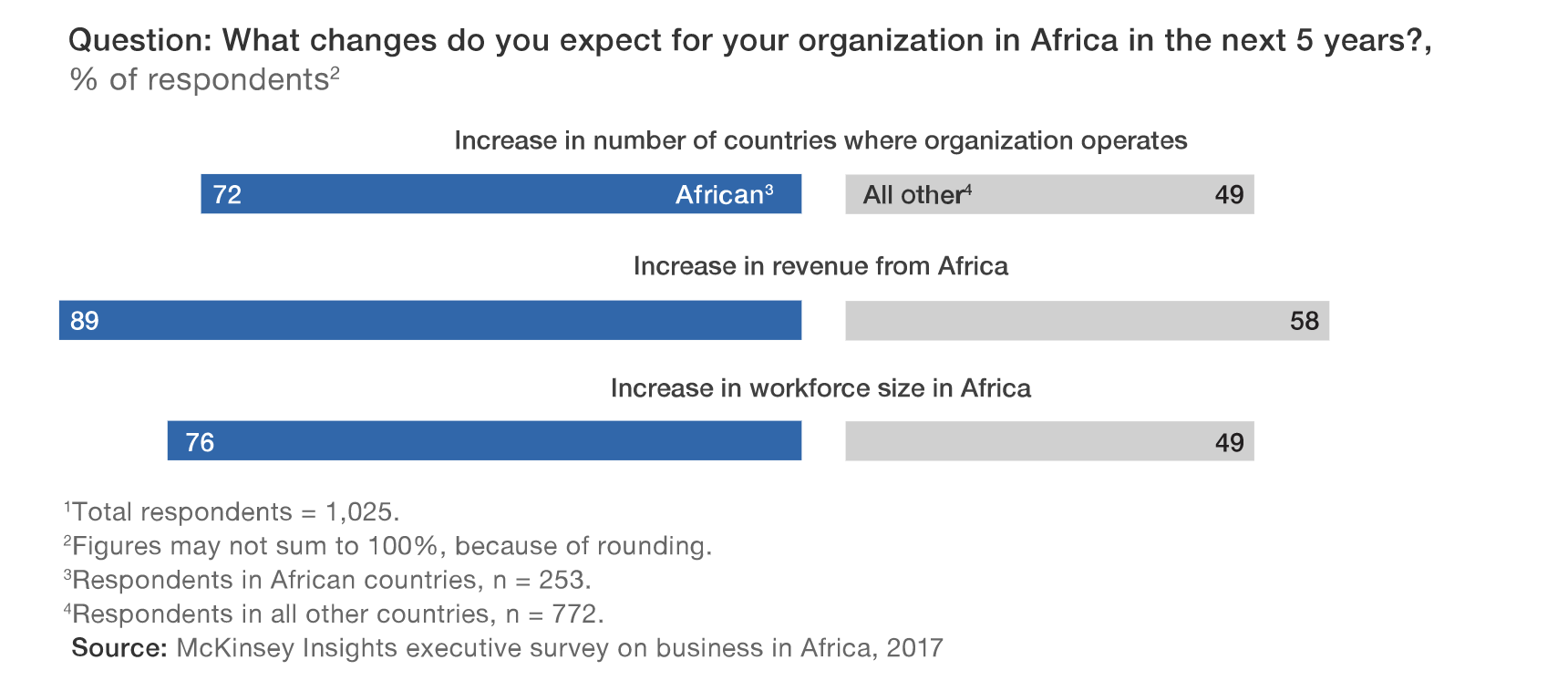 mckinsey-study-of-african-future